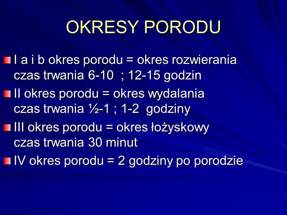 OKRESY PORODU I a i b okres porodu = okres rozwierania czas trwania 6-10 ; 12-15 godzin II okres porodu = okres wydalania czas trwania ½-1 ; 1-2 godzi