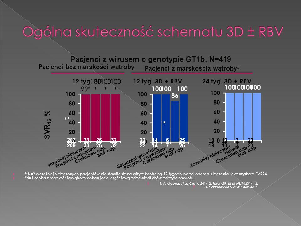  1. Andreone, et al. Gastro 2014; 2. Ferenci P, et al.