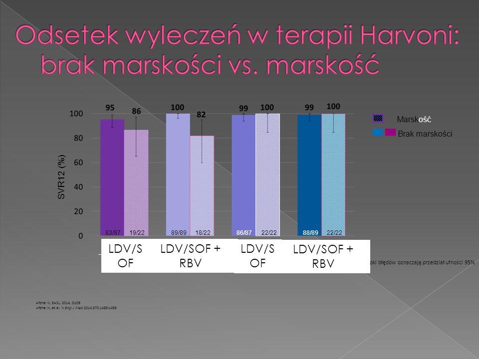 Słupki błędów oznaczają przedział ufności 95% SVR12 (%) 83/8719/2289/8918/2286/8722/2288/8922/22 12 tygodni 24 tygodnie LDV/SOF + RBV LDV/S OF Afdhal N, EASL, 2014, O109 Afdhal N, et al.
