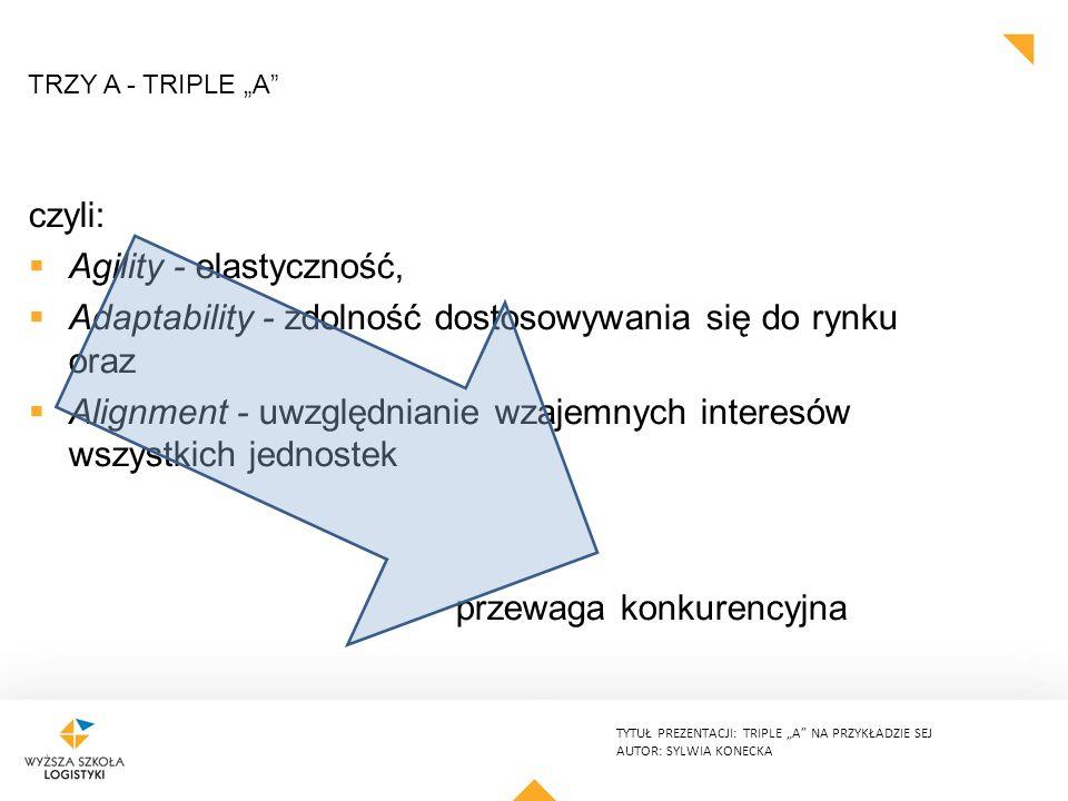 """TYTUŁ PREZENTACJI: TRIPLE """"A NA PRZYKŁADZIE SEJ AUTOR: SYLWIA KONECKA TRZY A - TRIPLE """"A czyli:  Agility - elastyczność,  Adaptability - zdolność dostosowywania się do rynku oraz  Alignment - uwzględnianie wzajemnych interesów wszystkich jednostek przewaga konkurencyjna"""