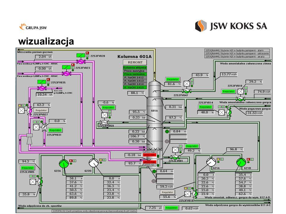 KP - Schemat kolumny odpędowej amoniaku - wizualizacja