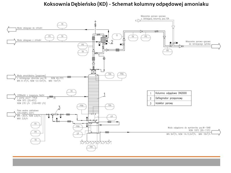 Charakterystyka instalacji kolumny odpędowej amoniaku 1 Koksownia Dębieńsko (KD) - Schemat kolumny odpędowej amoniaku