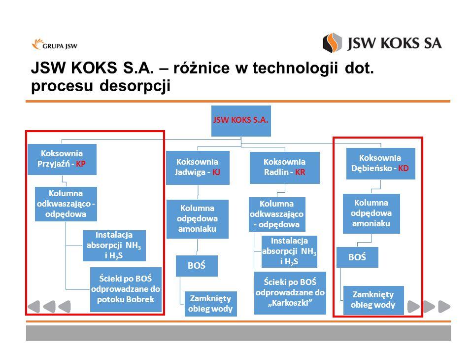 JSW KOKS S.A. – różnice w technologii dot. procesu desorpcji JSW KOKS S.A. Koksownia Przyjaźń - KP Kolumna odkwaszająco - odpędowa Ścieki po BOŚ odpro
