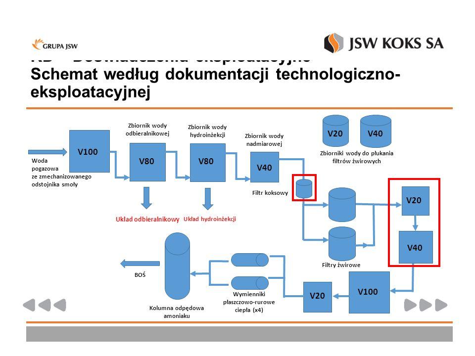 KD – Doświadczenia eksploatacyjne – Schemat według dokumentacji technologiczno- eksploatacyjnej V100 V80 V40 Woda pogazowa ze zmechanizowanego odstojn