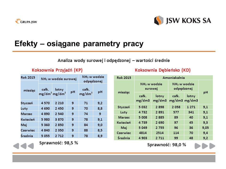 Efekty – osiągane parametry pracy Analiza wody surowej i odpędzonej – wartości średnie Koksownia Przyjaźń (KP)Koksownia Dębieńsko (KD) Rok 2015Amoniak