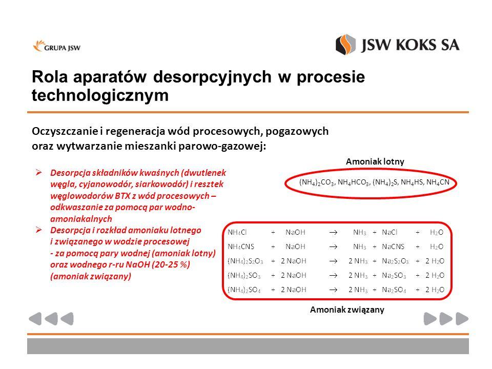 KP – Schemat kolumny odkwaszająco- odpędowej Koksownia Przyjaźń (KP) - Schemat aparatu desorpcyjnego