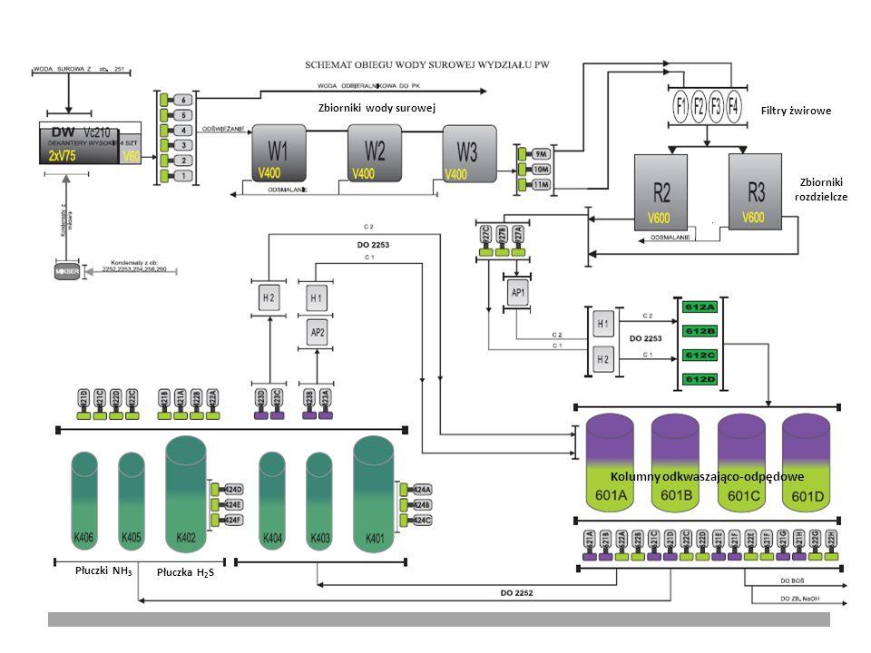 Koksownia Dębieńsko (KD) - Schemat blokowy obiegu wody surowej (pogazowej) V100 V80 V40 Woda pogazowa ze zmechanizowanego odstojnika smoły Zbiornik wody odbieralnikowej Zbiornik wody hydroinżekcji Zbiornik wody nadmiarowej Układ odbieralnikowy Układ hydroinżekcji Filtry żwirowe V100 V20 V40 Zbiorniki wody do płukania filtrów żwirowych Kolumna odpędowa amoniaku Wymienniki płaszczowo-rurowe ciepła (x4) BOŚ