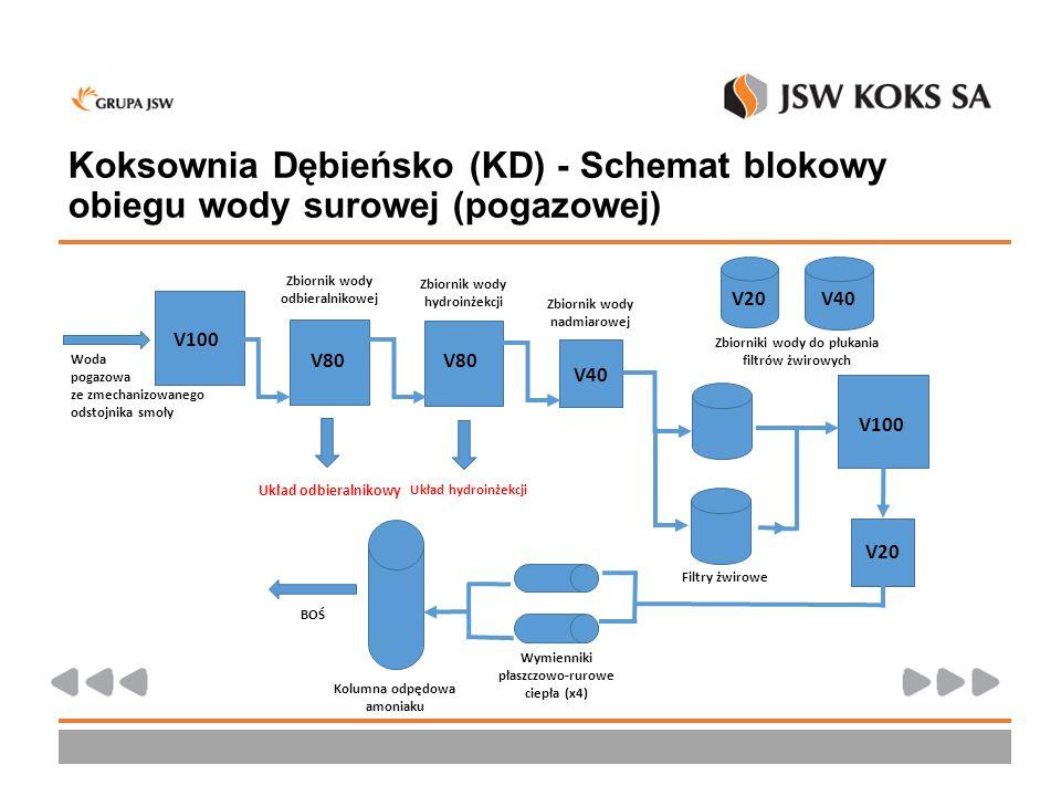 Koksownia Dębieńsko (KD) - Schemat blokowy obiegu wody surowej (pogazowej) V100 V80 V40 Woda pogazowa ze zmechanizowanego odstojnika smoły Zbiornik wo