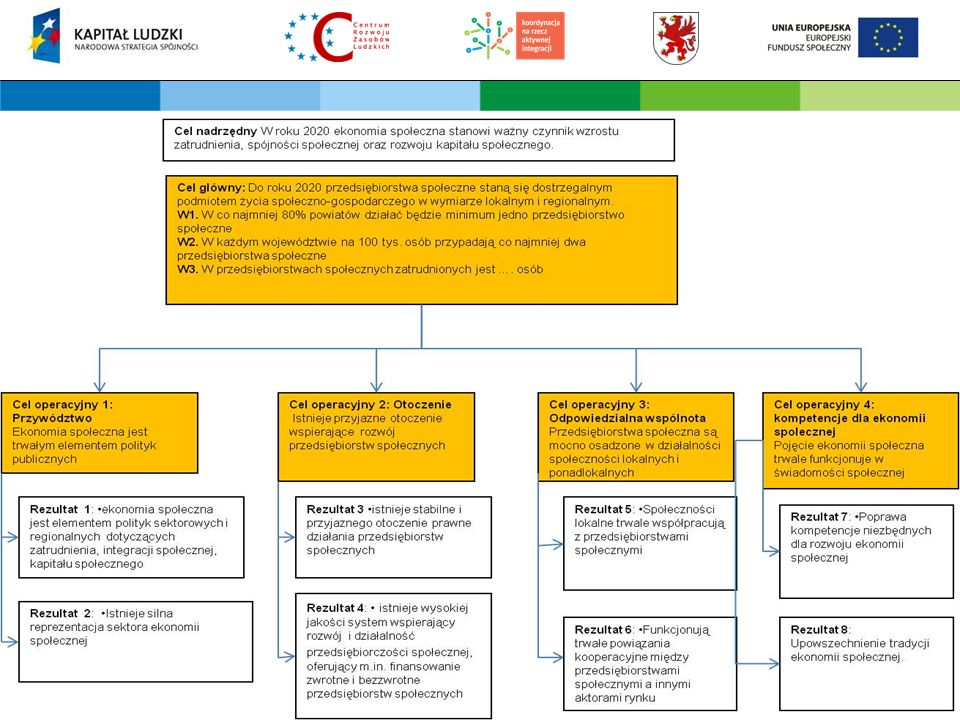 Projekt współfinansowany przez Unię Europejską w ramach Europejskiego Funduszu Społecznego 1.Włączenie ekonomii społecznej do strategii rozwoju województw w przykładowych obszarach: –rynek pracy, –integracja społeczna, –rozwój przedsiębiorczości oraz innowacji, –rozwój usług lokalnych, –inne priorytety.