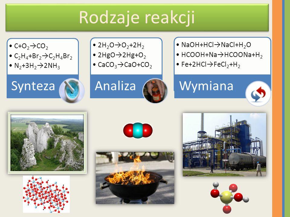 Rodzaje reakcji C+O2→CO2 C 2 H 4 +Br 2 →C 2 H 4 Br 2 N 2 +3H 2 →2NH 3 Synteza 2H2O→O2+2H2 2HgO→2Hg+O 2 CaCO 3 →CaO+CO 2 Analiza NaOH+HCl→NaCl+H2O HCOO