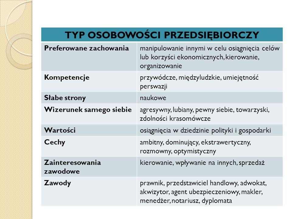 TYP OSOBOWOŚCI PRZEDSIĘBIORCZY Preferowane zachowaniamanipulowanie innymi w celu osiągnięcia celów lub korzyści ekonomicznych, kierowanie, organizowan