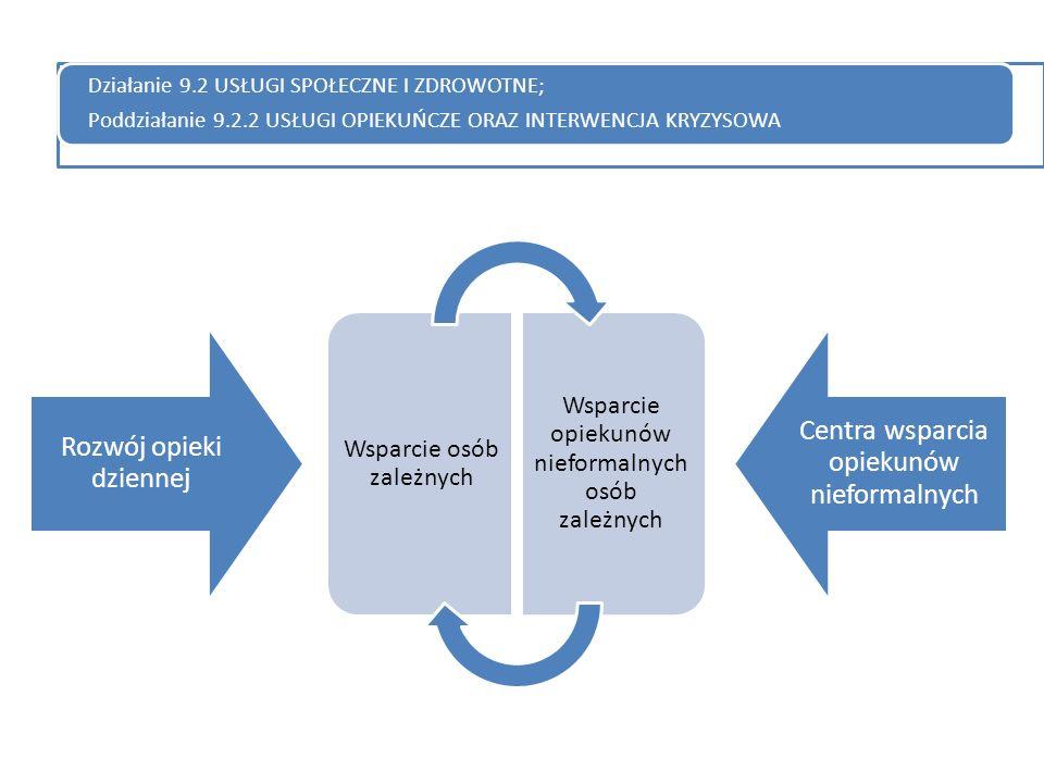 Rozwój opieki dziennej Centra wsparcia opiekunów nieformalnych Działanie 9.2 USŁUGI SPOŁECZNE I ZDROWOTNE; Poddziałanie 9.2.2 USŁUGI OPIEKUŃCZE ORAZ INTERWENCJA KRYZYSOWA Wsparcie osób zależnych Wsparcie opiekunów nieformalnych osób zależnych