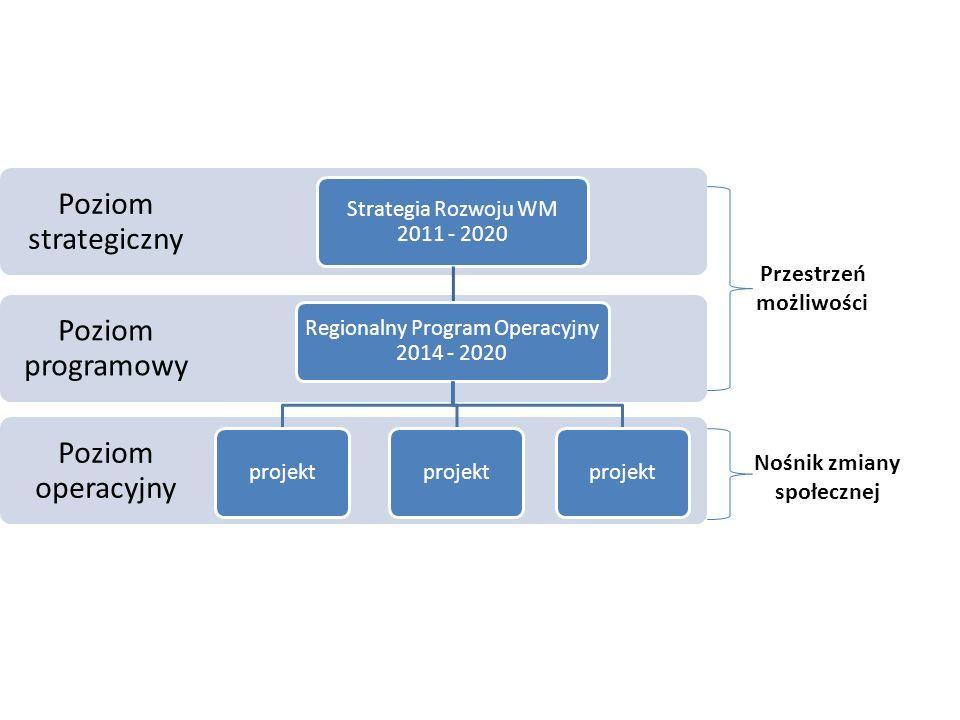 Poziom operacyjny Poziom programowy Poziom strategiczny Strategia Rozwoju WM 2011 - 2020 Regionalny Program Operacyjny 2014 - 2020 projekt Przestrzeń możliwości Nośnik zmiany społecznej