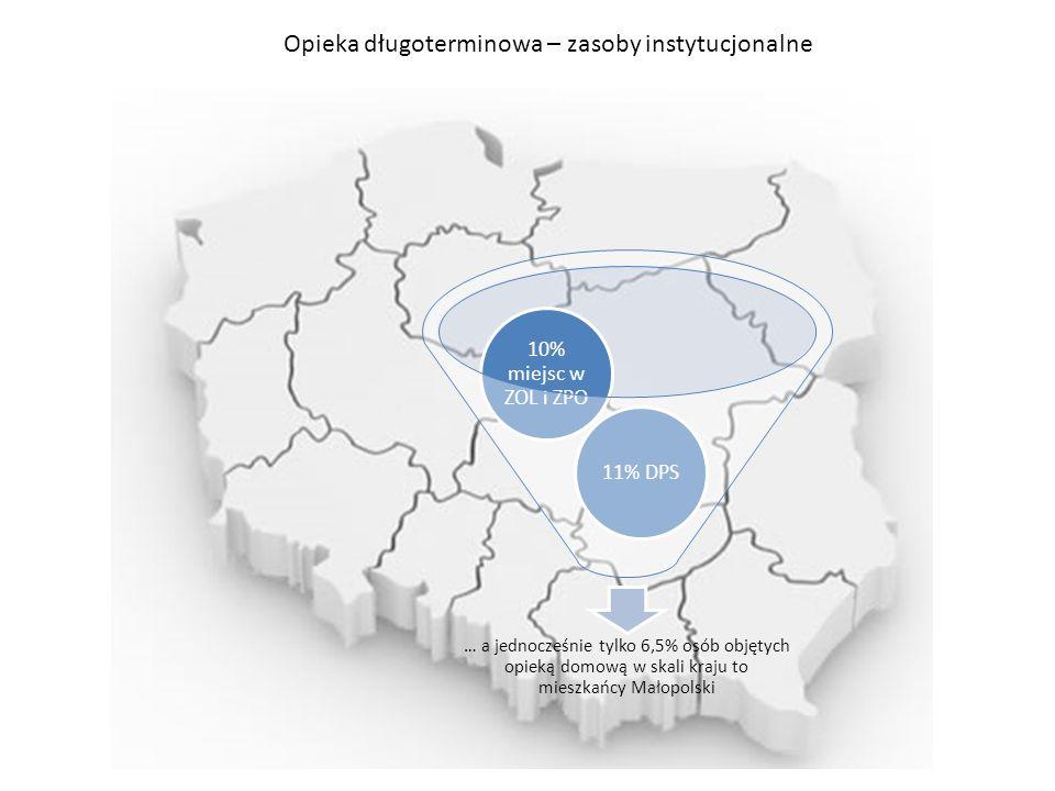 Opieka długoterminowa – zasoby instytucjonalne … a jednocześnie tylko 6,5% osób objętych opieką domową w skali kraju to mieszkańcy Małopolski 11% DPS 10% miejsc w ZOL i ZPO