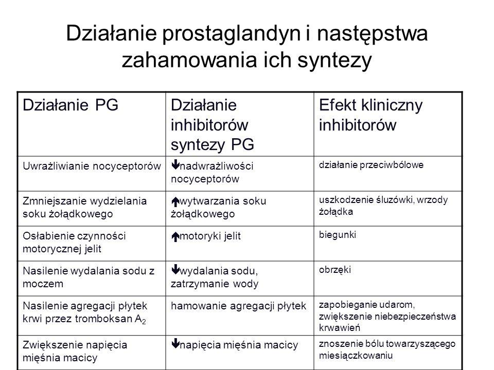 Działanie prostaglandyn i następstwa zahamowania ich syntezy Działanie PGDziałanie inhibitorów syntezy PG Efekt kliniczny inhibitorów Uwrażliwianie no