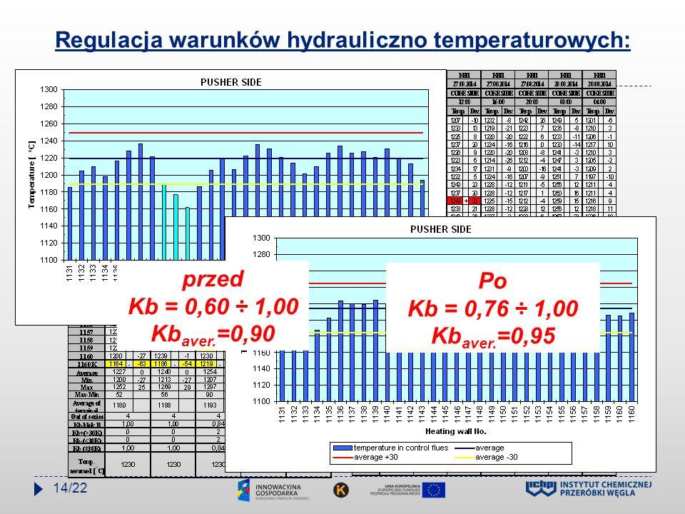 Regulacja warunków hydrauliczno temperaturowych: Po Kb = 0,76 ÷ 1,00 Kb aver. =0,95 przed Kb = 0,60 ÷ 1,00 Kb aver. =0,90 14/22