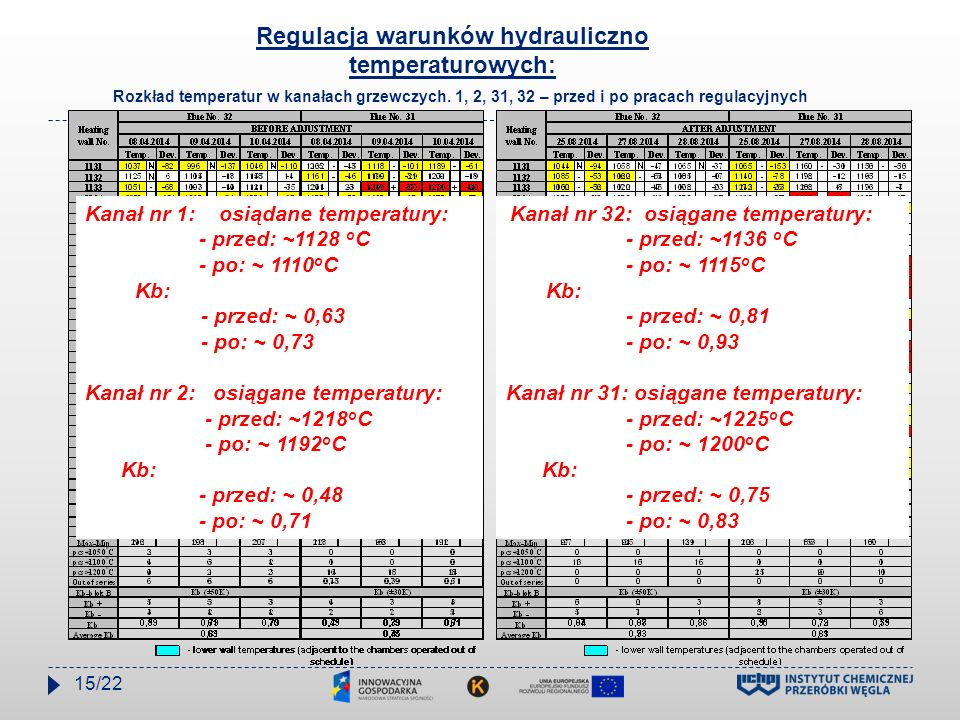 Rozkład temperatur w kanałach grzewczych. 1, 2, 31, 32 – przed i po pracach regulacyjnych Kanał nr 1: osiądane temperatury: - przed: ~1128 o C - po: ~