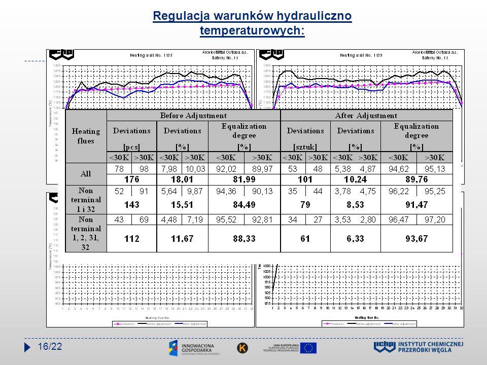 Regulacja warunków hydrauliczno temperaturowych: 16/22