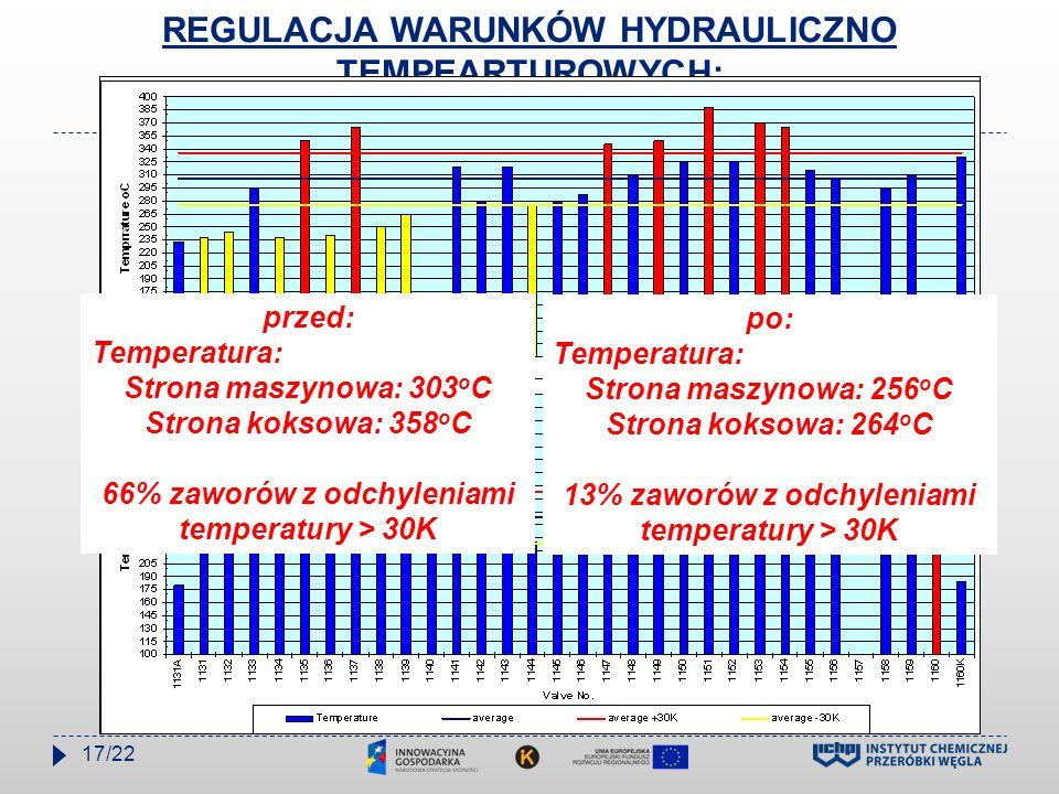REGULACJA WARUNKÓW HYDRAULICZNO TEMPEARTUROWYCH: Temperature distribution in valves przed: Temperatura: Strona maszynowa: 303 o C Strona koksowa: 358