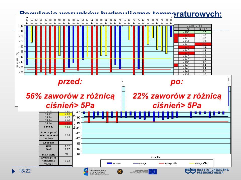 Regulacja warunków hydrauliczno temperaturowych: przed: 56% zaworów z różnicą ciśnień> 5Pa po: 22% zaworów z różnicą ciśnień> 5Pa 18/22