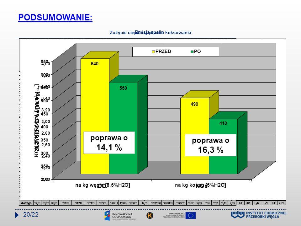 PODSUMOWANIE: Zużycie ciepła na proces koksowania poprawa o 8,6 % Emisja spalin 20/22