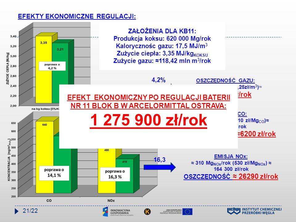 EFEKTY EKONOMICZNE REGULACJI: ZAŁOŻENIA DLA KB11: Produkcja koksu: 620 000 Mg/rok Kalorycznośc gazu: 17,5 MJ/m 3 Zużycie ciepła: 3,35 MJ/kg KOKSU Zuży