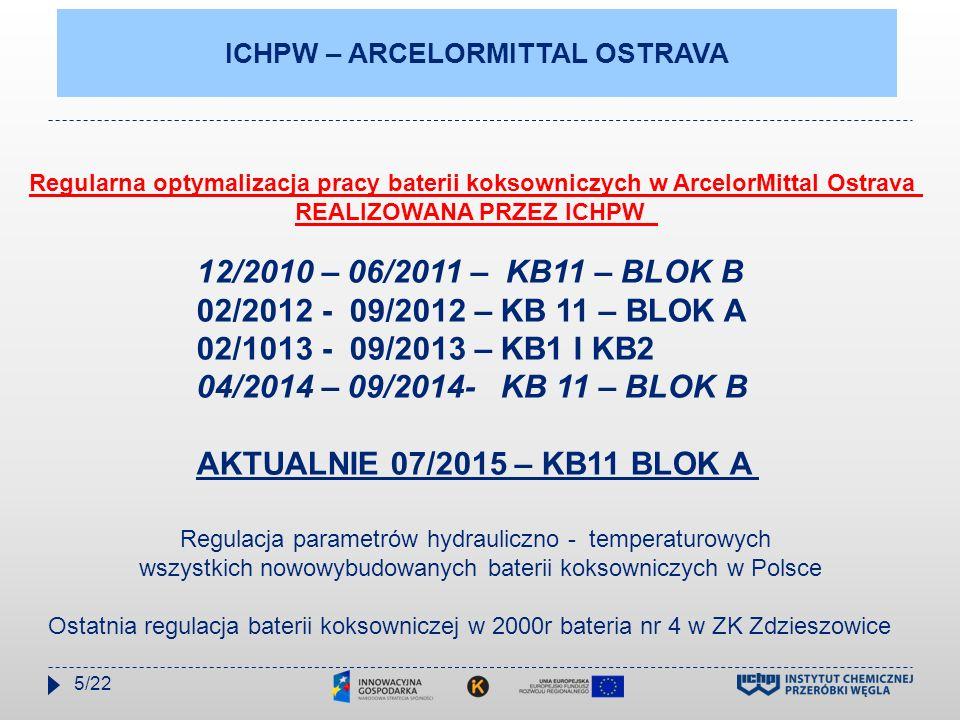 ICHPW – ARCELORMITTAL OSTRAVA Regularna optymalizacja pracy baterii koksowniczych w ArcelorMittal Ostrava REALIZOWANA PRZEZ ICHPW 12/2010 – 06/2011 –