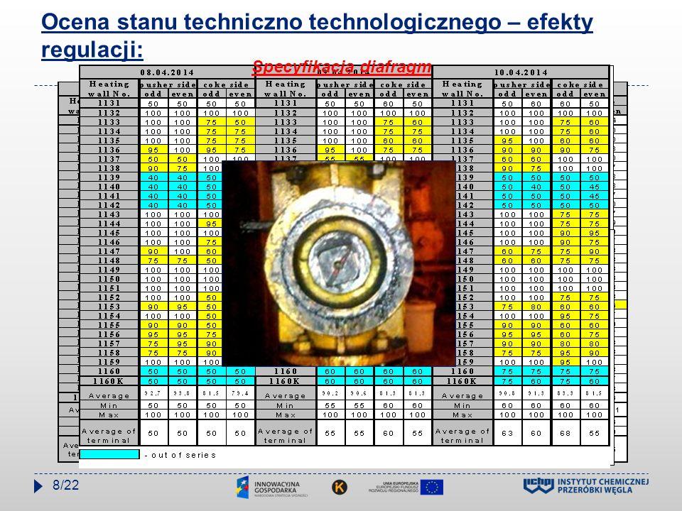 Ocena stanu techniczno technologicznego – efekty regulacji: Specyfikacja diafragm 8/22