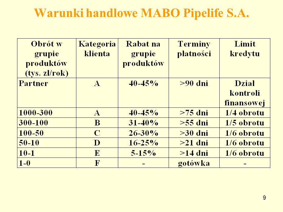 9 Warunki handlowe MABO Pipelife S.A.