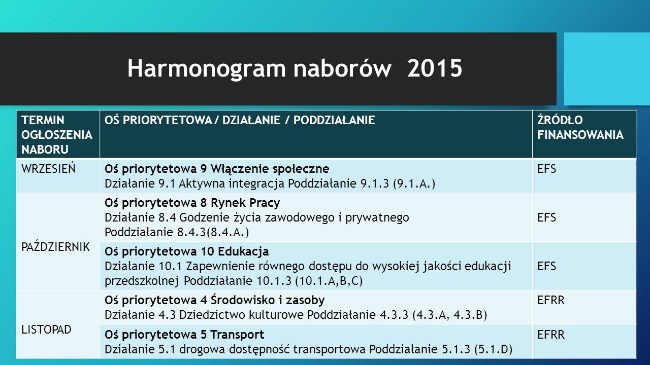 Harmonogram naborów 2015 TERMIN OGŁOSZENIA NABORU OŚ PRIORYTETOWA / DZIAŁANIE / PODDZIAŁANIEŹRÓDŁO FINANSOWANIA GRUDZIEŃ Oś priorytetowa 2 Technologie informacyjno-komunikacyjne Działanie 2.1 E-usługi publiczne Poddziałanie 2.1.3 (wszystkie typy projektów wymienione w SZOOP w Działaniu 2.1) EFRR Oś priorytetowa 7 Infrastruktura edukacyjna Działanie 7.1 Inwestycje w edukację przedszkolną, podstawową i gimnazjalną Poddziałanie 7.1.3 (7.1.A,7.1.B) EFRR Oś priorytetowa 9 Włączenie społeczne Działanie 9.2 Dostęp do wysokiej jakości usług społecznych Poddziałanie 9.2.3 (9.2.A,B,C) EFS