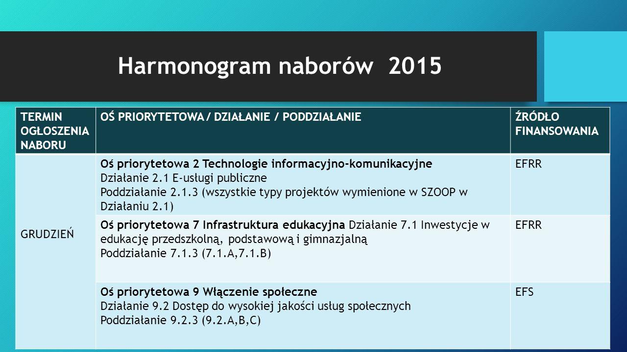 Harmonogram naborów 2015 TERMIN OGŁOSZENIA NABORU OŚ PRIORYTETOWA / DZIAŁANIE / PODDZIAŁANIEŹRÓDŁO FINANSOWANIA GRUDZIEŃ Oś priorytetowa 2 Technologie