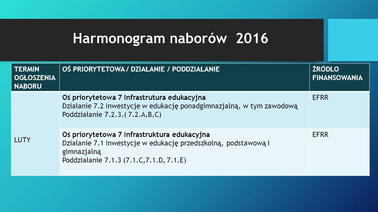 Harmonogram naborów 2016 TERMIN OGŁOSZENIA NABORU OŚ PRIORYTETOWA / DZIAŁANIE / PODDZIAŁANIEŹRÓDŁO FINANSOWANIA LUTY Oś priorytetowa 7 Infrastrutura e
