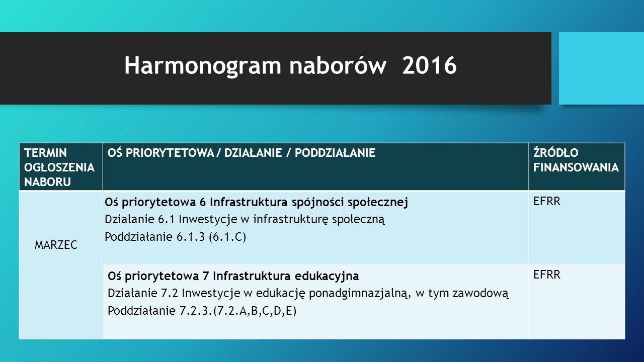 Harmonogram naborów 2016 TERMIN OGŁOSZENIA NABORU OŚ PRIORYTETOWA / DZIAŁANIE / PODDZIAŁANIEŹRÓDŁO FINANSOWANIA MARZEC Oś priorytetowa 6 Infrastruktura spójności społecznej Działanie 6.1 Inwestycje w infrastrukturę społeczną Poddziałanie 6.1.3 (6.1.C) EFRR Oś priorytetowa 7 Infrastruktura edukacyjna Działanie 7.2 Inwestycje w edukację ponadgimnazjalną, w tym zawodową Poddziałanie 7.2.3.(7.2.A,B,C,D,E) EFRR