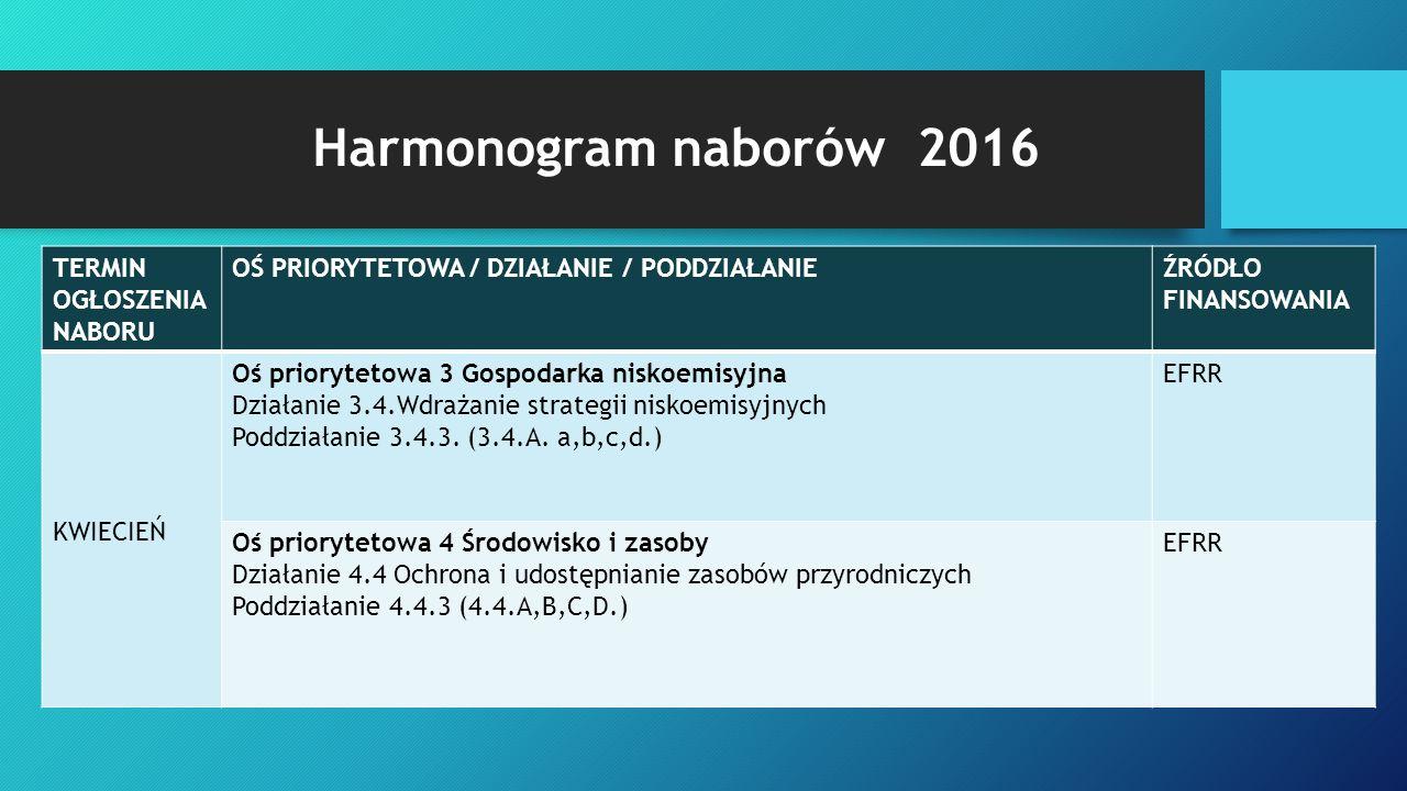 Harmonogram naborów 2016 TERMIN OGŁOSZENIA NABORU OŚ PRIORYTETOWA / DZIAŁANIE / PODDZIAŁANIEŹRÓDŁO FINANSOWANIA MAJ Oś priorytetowa 4 Środowisko i zasoby Działanie 4.2 Gospodarka wodno - ściekowa Poddziałanie 4.2.3 (4.2.A.) EFRR CZERWIEC Oś priorytetowa 1 Przedsiębiorstwa i innowacje Poddziałanie 1.3.3 (1.3.A.,1.3.B.) Poddziałanie 1.3.3 (1.3.C.2) EFRR Oś priorytetowa 6 Infrastruktura spójności społecznej Działanie 6.3 Rewitalizacja zdegradowanych obszarów Poddziałanie 6.3.3.