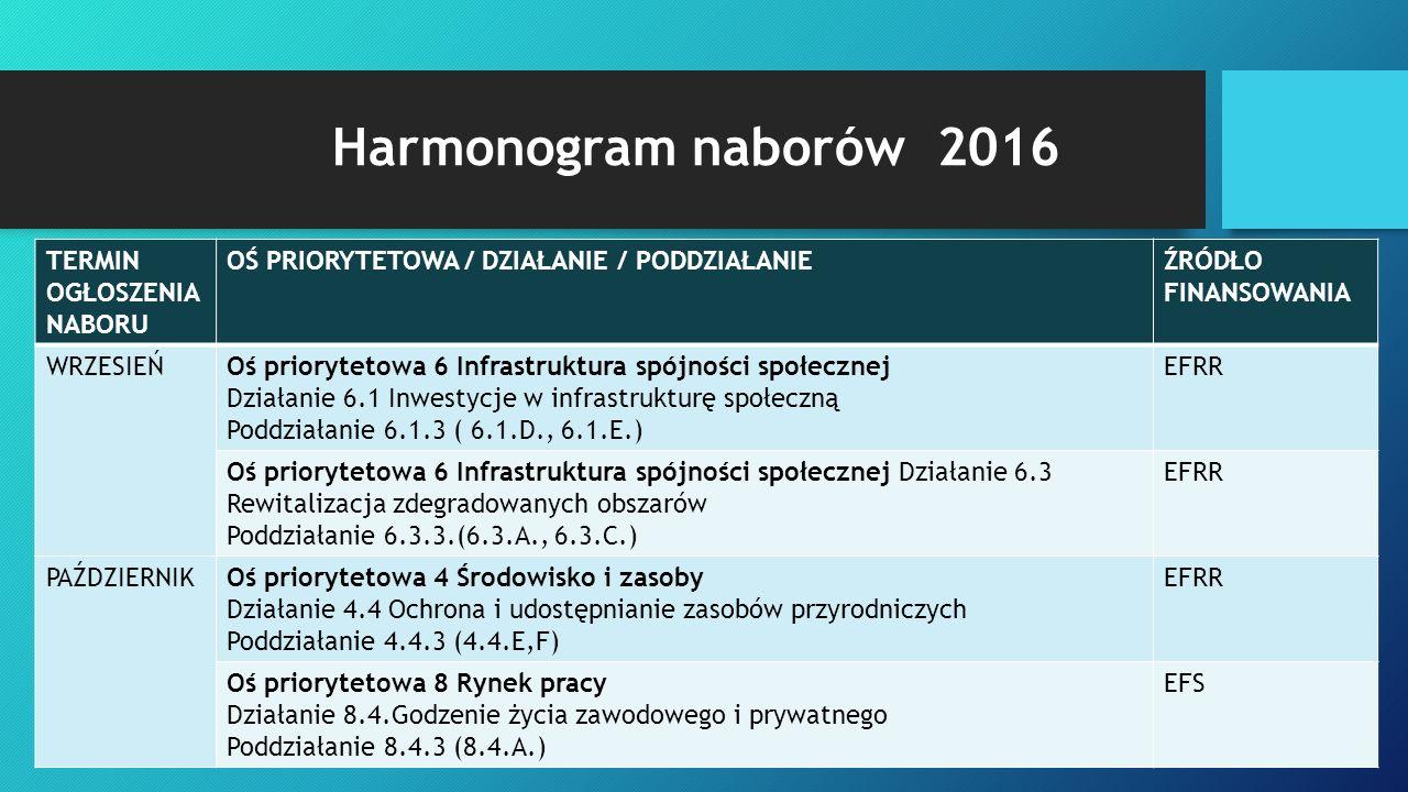 Harmonogram naborów 2016 TERMIN OGŁOSZENIA NABORU OŚ PRIORYTETOWA / DZIAŁANIE / PODDZIAŁANIEŹRÓDŁO FINANSOWANIA WRZESIEŃOś priorytetowa 6 Infrastruktura spójności społecznej Działanie 6.1 Inwestycje w infrastrukturę społeczną Poddziałanie 6.1.3 ( 6.1.D., 6.1.E.) EFRR Oś priorytetowa 6 Infrastruktura spójności społecznej Działanie 6.3 Rewitalizacja zdegradowanych obszarów Poddziałanie 6.3.3.(6.3.A., 6.3.C.) EFRR PAŹDZIERNIKOś priorytetowa 4 Środowisko i zasoby Działanie 4.4 Ochrona i udostępnianie zasobów przyrodniczych Poddziałanie 4.4.3 (4.4.E,F) EFRR Oś priorytetowa 8 Rynek pracy Działanie 8.4.Godzenie życia zawodowego i prywatnego Poddziałanie 8.4.3 (8.4.A.) EFS