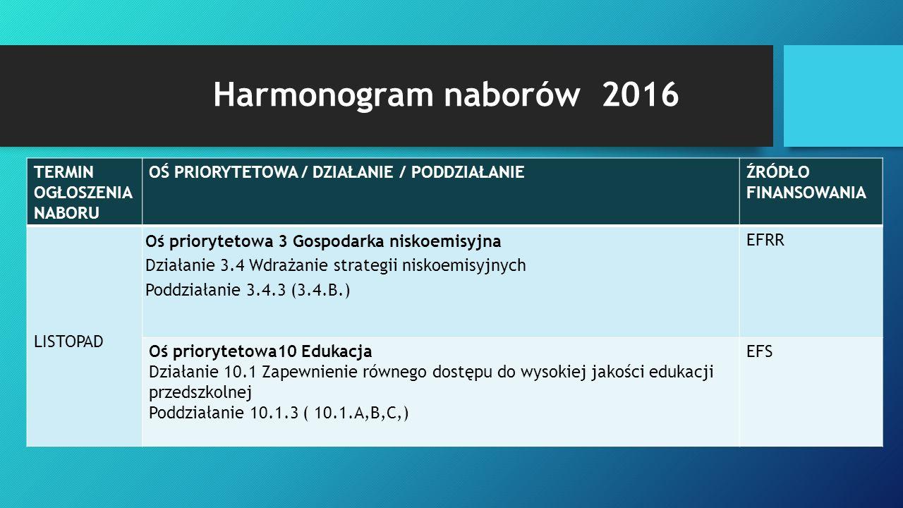 Harmonogram naborów 2016 TERMIN OGŁOSZENIA NABORU OŚ PRIORYTETOWA / DZIAŁANIE / PODDZIAŁANIEŹRÓDŁO FINANSOWANIA LISTOPAD Oś priorytetowa 3 Gospodarka