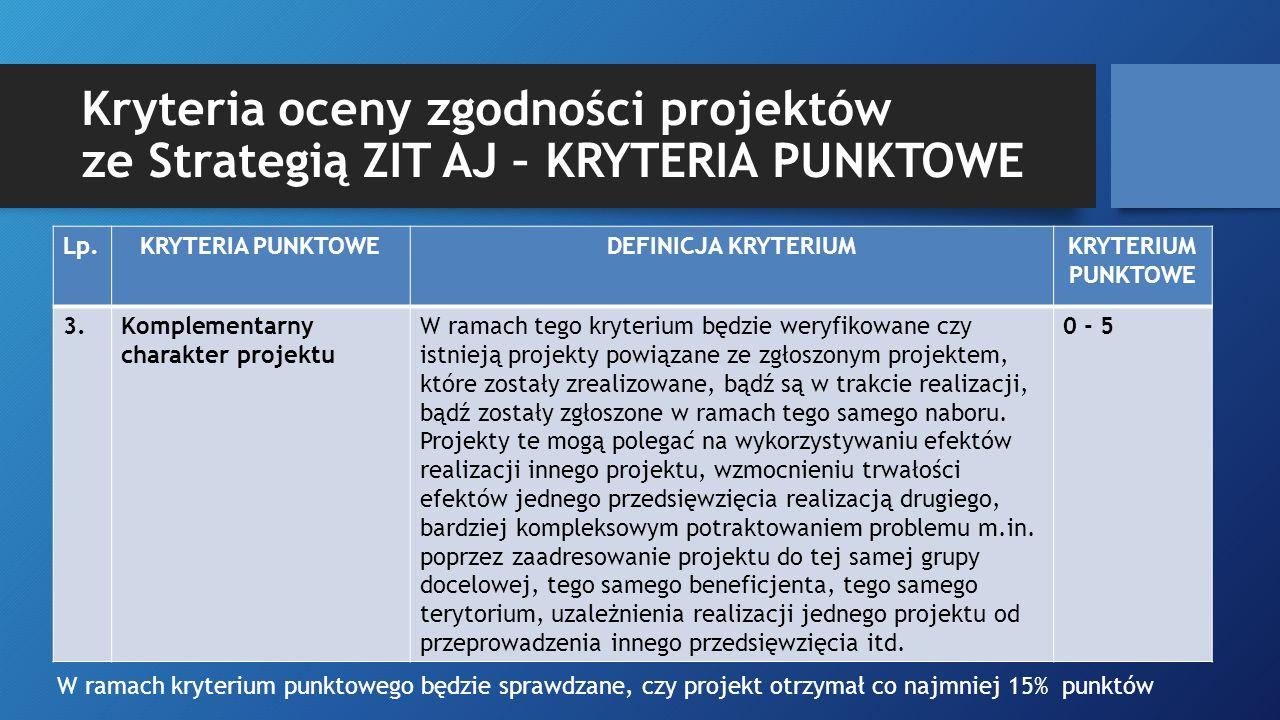 Kryteria oceny zgodności projektów ze Strategią ZIT AJ – KRYTERIA PUNKTOWE Lp.KRYTERIA PUNKTOWEDEFINICJA KRYTERIUMKRYTERIUM PUNKTOWE 3.Komplementarny
