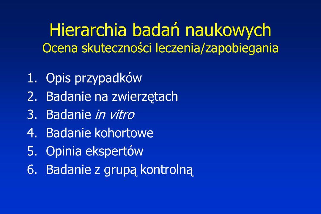 Hierarchia badań naukowych Ocena skuteczności leczenia/zapobiegania 1.Opis przypadków 2.Badanie na zwierzętach 3.Badanie in vitro 4.Badanie kohortowe 5.Opinia ekspertów 6.Badanie z grupą kontrolną