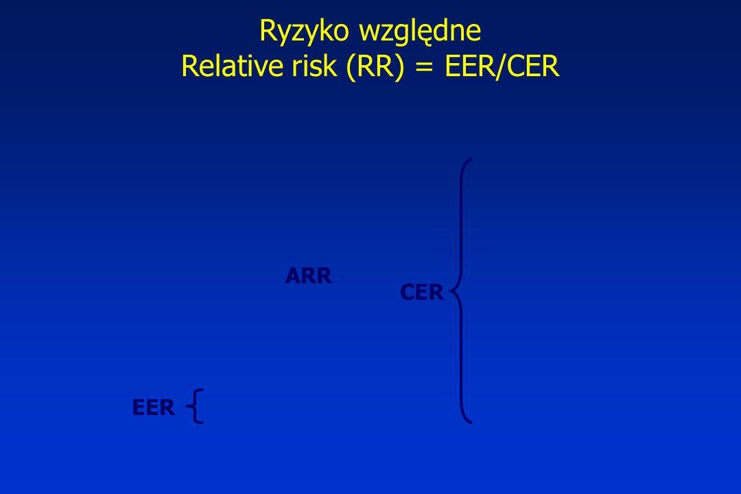 EER CER ARR Ryzyko względne Relative risk (RR) = EER/CER