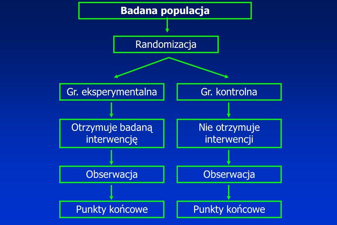 Badana populacja Randomizacja Gr. eksperymentalnaGr. kontrolna Otrzymuje badaną interwencję Nie otrzymuje interwencji Obserwacja Punkty końcowe
