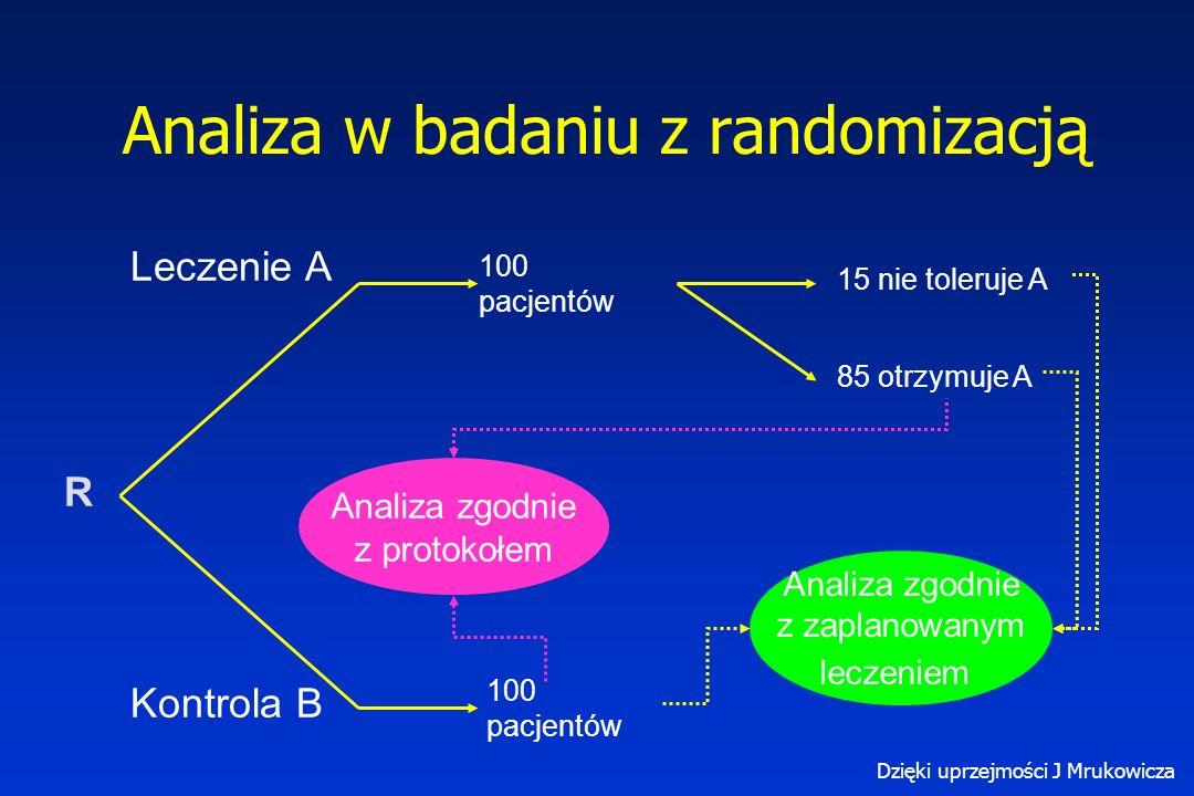 Leczenie A Kontrola B 100 pacjentów R 15 nie toleruje A 85 otrzymuje A 100 pacjentów Analiza zgodnie z protokołem Analiza zgodnie z zaplanowanym leczeniem Analiza w badaniu z randomizacją Dzięki uprzejmości J Mrukowicza