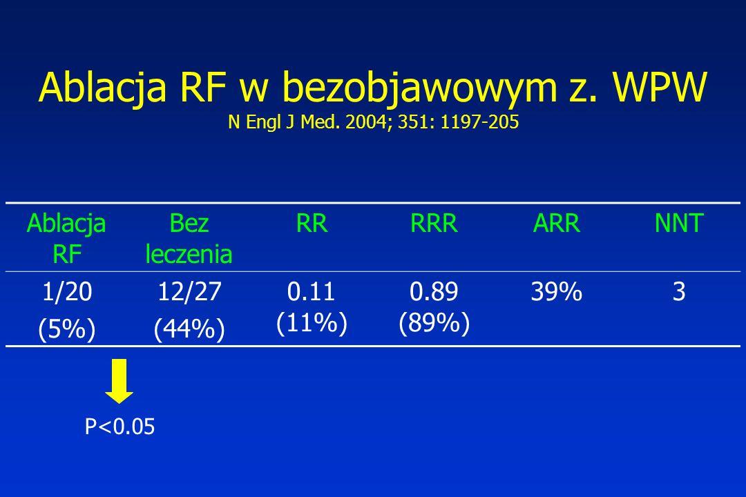 Ablacja RF w bezobjawowym z. WPW N Engl J Med. 2004; 351: 1197-205 Ablacja RF Bez leczenia RRRRRARRNNT 1/20 (5%) 12/27 (44%) 0.11 (11%) 0.89 (89%) 39%