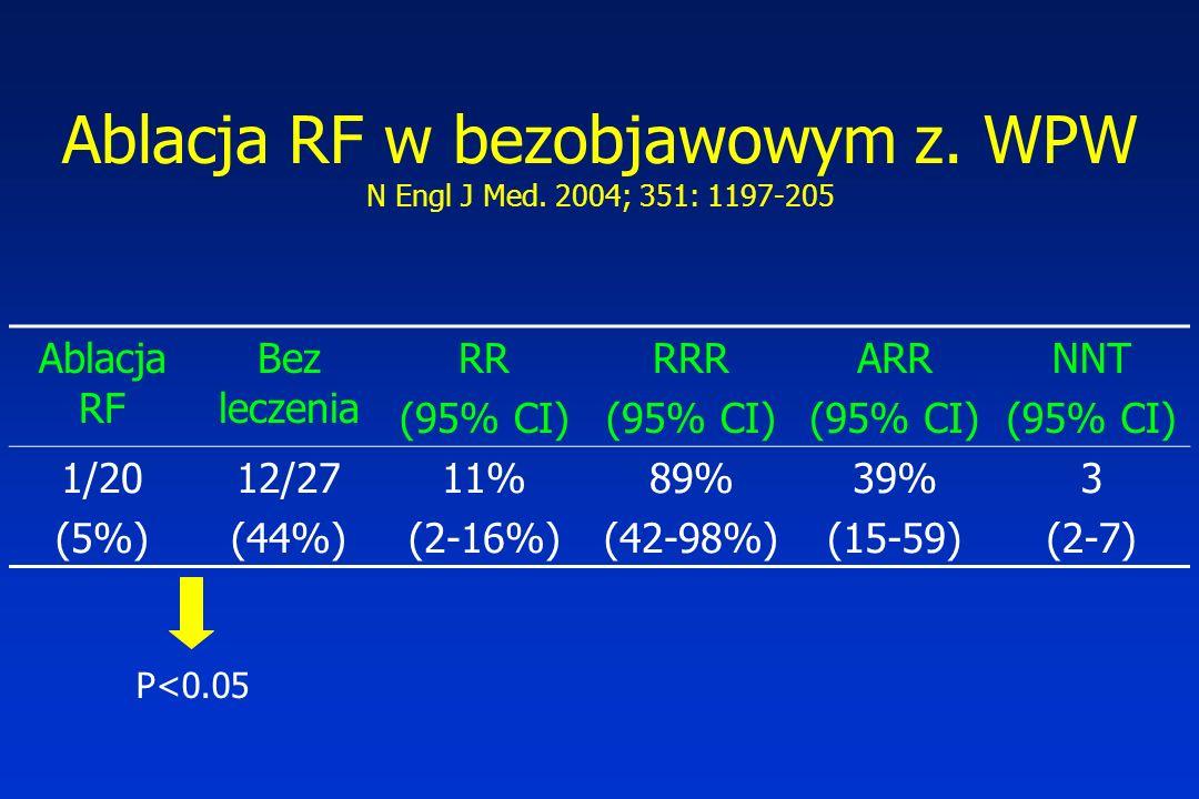 Ablacja RF w bezobjawowym z. WPW N Engl J Med. 2004; 351: 1197-205 Ablacja RF Bez leczenia RR (95% CI) RRR (95% CI) ARR (95% CI) NNT (95% CI) 1/20 (5%