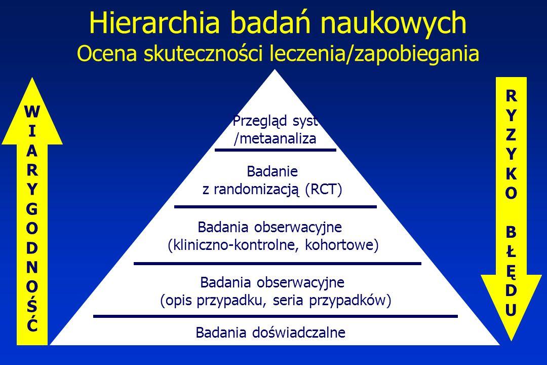 Hierarchia badań naukowych Ocena skuteczności leczenia/zapobiegania WIARYGODNOŚĆWIARYGODNOŚĆ RYZYKOBŁĘDURYZYKOBŁĘDU Przegląd syst /metaanaliza Badanie z randomizacją (RCT) Badania obserwacyjne (kliniczno-kontrolne, kohortowe) Badania obserwacyjne (opis przypadku, seria przypadków) Badania doświadczalne