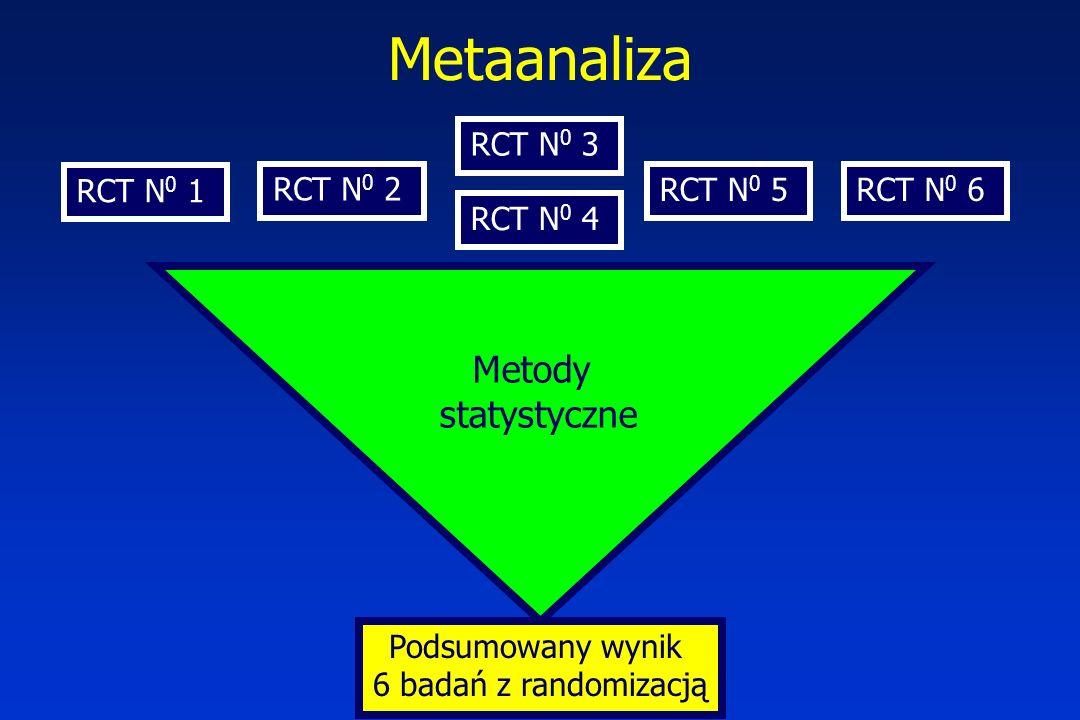 RCT N 0 1 RCT N 0 2 RCT N 0 3 RCT N 0 4 RCT N 0 5RCT N 0 6 Podsumowany wynik 6 badań z randomizacją Metody statystyczne Metaanaliza