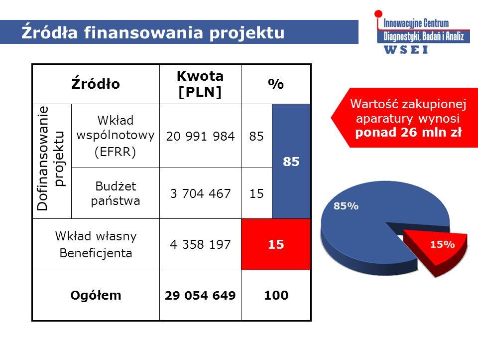 Źródła finansowania projektu 15 85 Budżet państwa Wkład wspólnotowy (EFRR) 154 358 197 Wkład własny Beneficjenta 3 704 467 100 29 054 649 Ogółem 8520