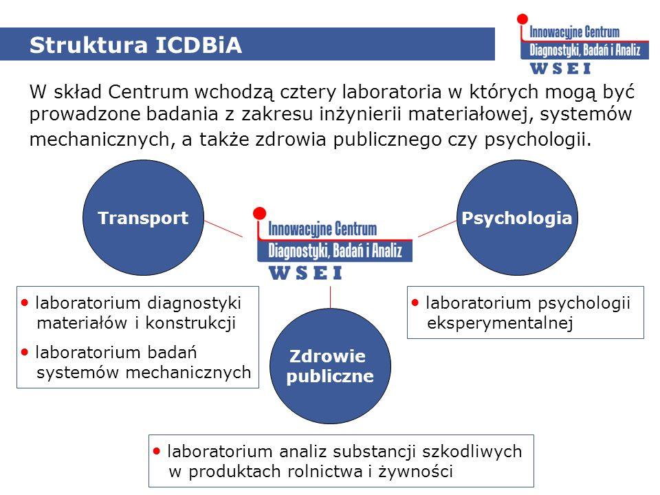 Struktura ICDBiA Zdrowie publiczne TransportPsychologia W skład Centrum wchodzą cztery laboratoria w których mogą być prowadzone badania z zakresu inżynierii materiałowej, systemów mechanicznych, a także zdrowia publicznego czy psychologii.