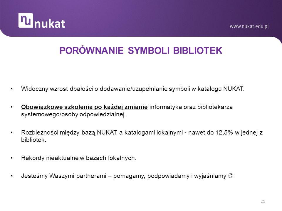 PORÓWNANIE SYMBOLI BIBLIOTEK Widoczny wzrost dbałości o dodawanie/uzupełnianie symboli w katalogu NUKAT.