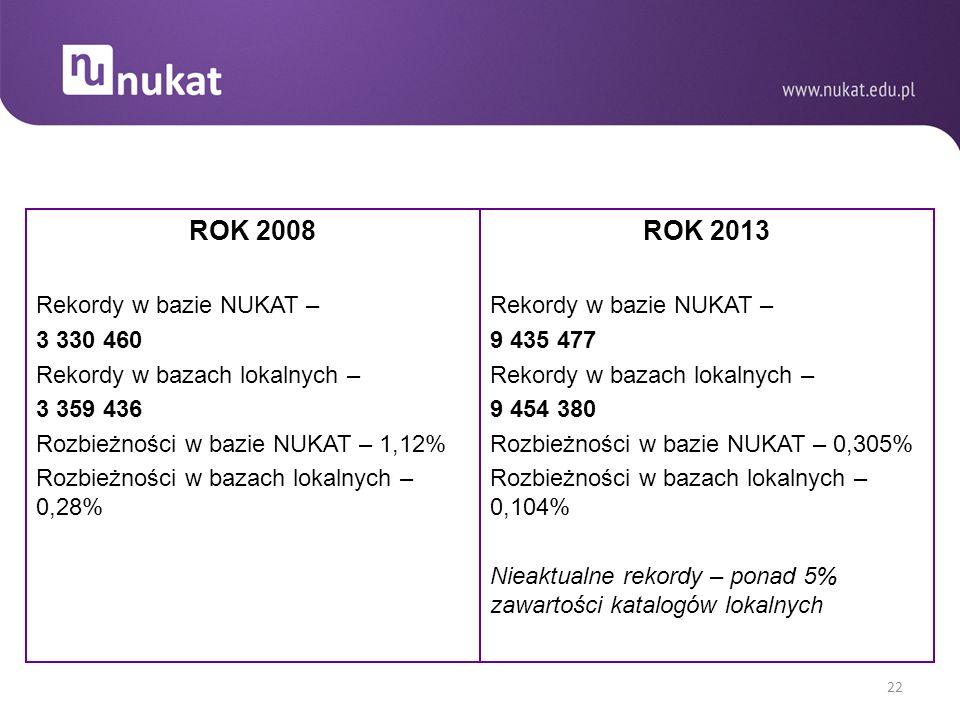 ROK 2008 Rekordy w bazie NUKAT – 3 330 460 Rekordy w bazach lokalnych – 3 359 436 Rozbieżności w bazie NUKAT – 1,12% Rozbieżności w bazach lokalnych – 0,28% ROK 2013 Rekordy w bazie NUKAT – 9 435 477 Rekordy w bazach lokalnych – 9 454 380 Rozbieżności w bazie NUKAT – 0,305% Rozbieżności w bazach lokalnych – 0,104% Nieaktualne rekordy – ponad 5% zawartości katalogów lokalnych 22