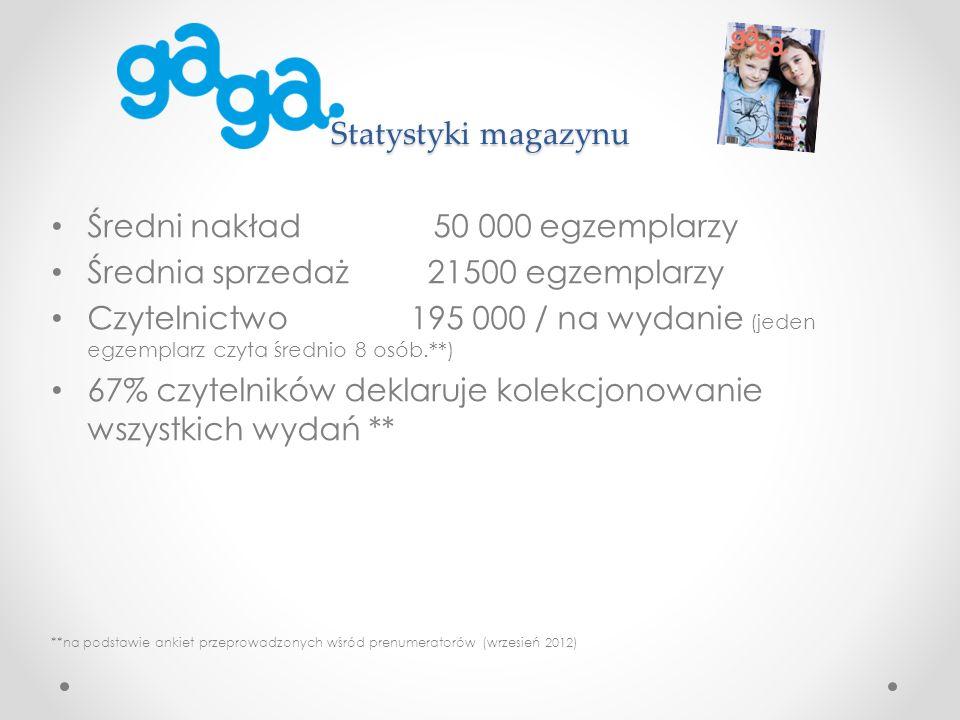 Statystyki magazynu Średni nakład 50 000 egzemplarzy Średnia sprzedaż 21500 egzemplarzy Czytelnictwo 195 000 / na wydanie (jeden egzemplarz czyta średnio 8 osób.**) 67% czytelników deklaruje kolekcjonowanie wszystkich wydań ** **na podstawie ankiet przeprowadzonych wśród prenumeratorów (wrzesień 2012)